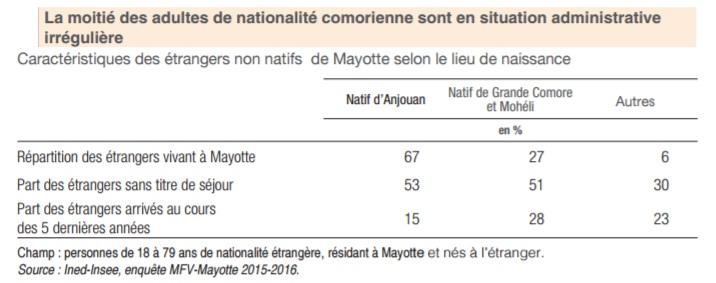 insee-la-moitie-des-adultes-de-nationalite-comorienne-sont-en-situation-irreguliere