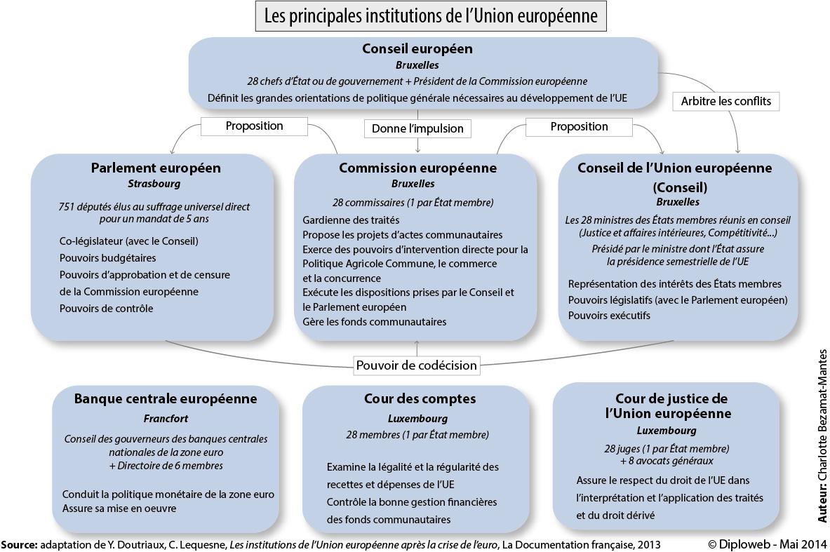 Charlotte-_Bezamat-Mantes-Schema-_-Institutions-_-Union-_Europeenne-_2014.jpg