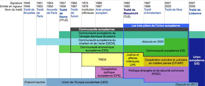 ob_b43938_construction-institutionnelle-de-l-ue